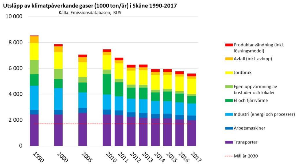 Olika sektorers klimatpåverkande utsläpp i Skåne 1990-2017. Källa: Emissionsdatabasen www.rus.se