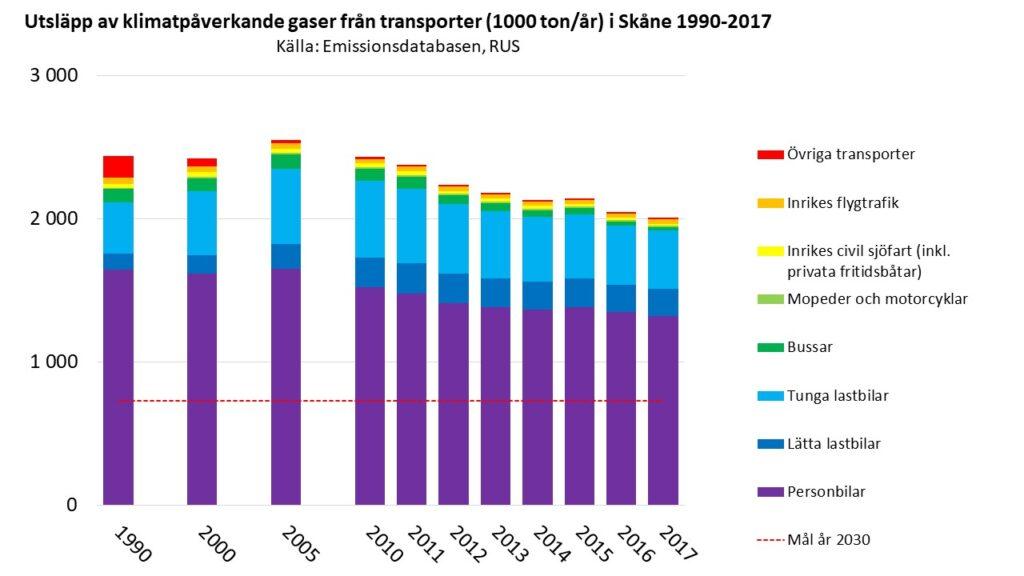 Transportsektorns klimatpåverkande utsläpp i Skåne 1990-2017. Källa: Emissionsdatabasen www.rus.se