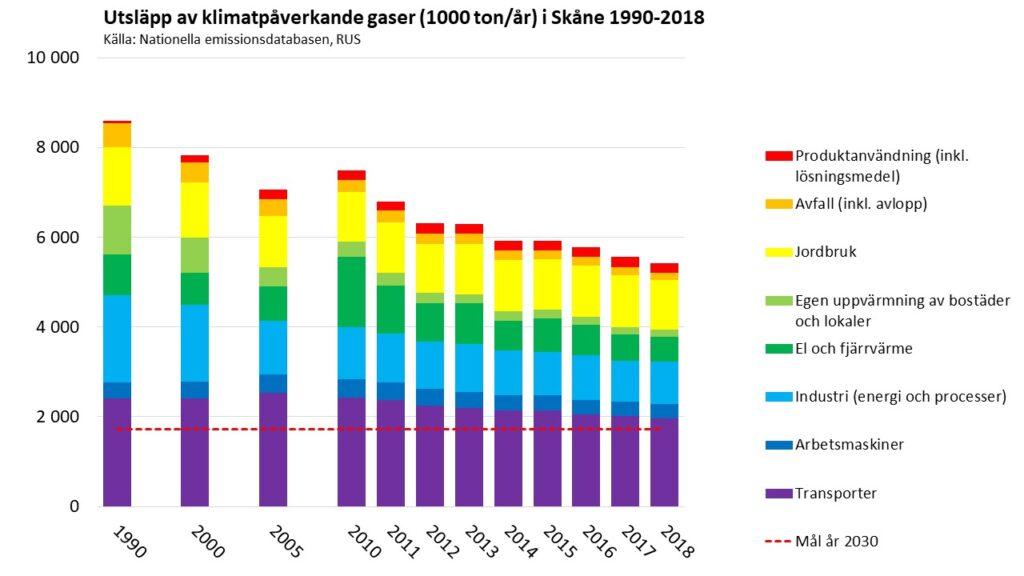 Diagram: Olika sektorers klimatpåverkande utsläpp i Skåne 1990-2018. Källa: Emissionsdatabasen www.rus.se