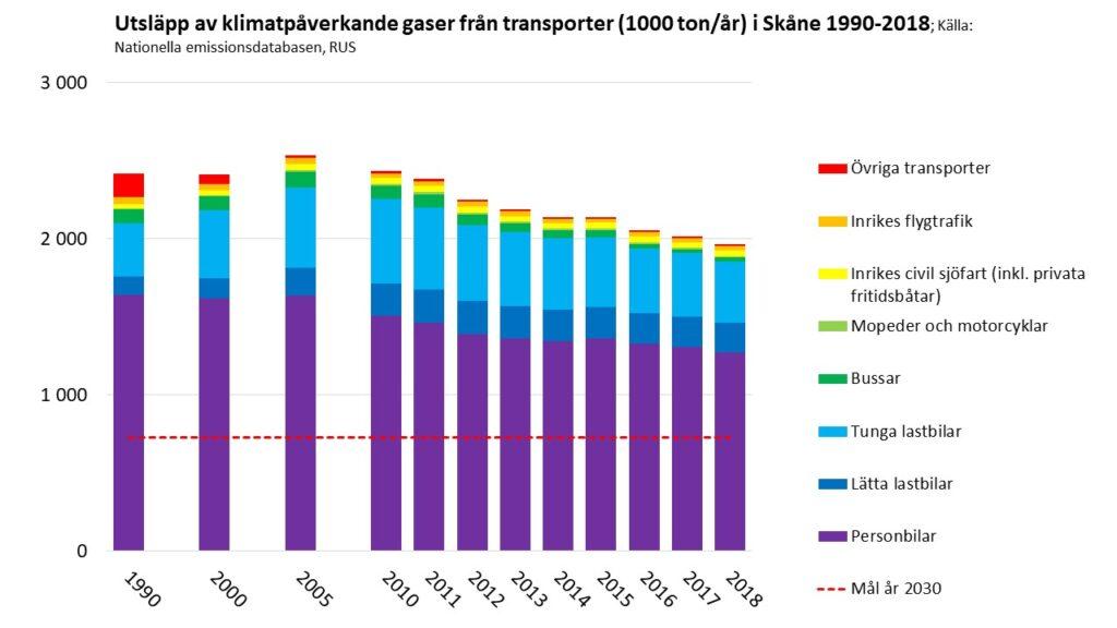Diagram: Transportsektorns klimatpåverkande utsläpp i Skåne 1990-2018. Källa: Emissionsdatabasen www.rus.se