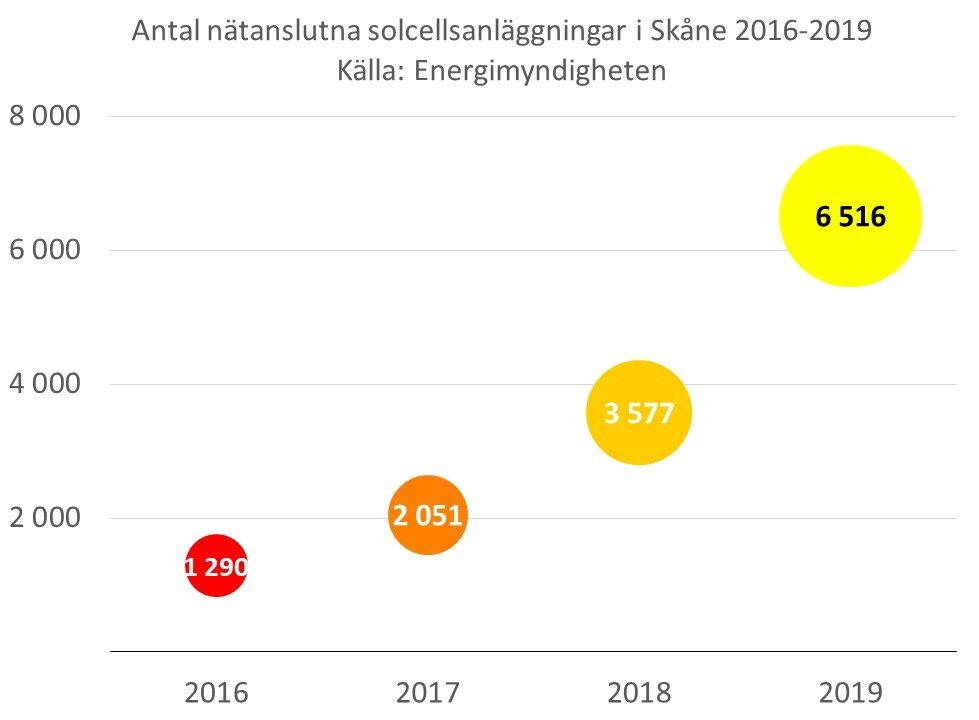Diagrammet visar att antalet nätanslutna solcellsanläggningar i Skåne har femdubblats mellan åren 2016 till 2019, från 1290 stycken till 6516 stycken.