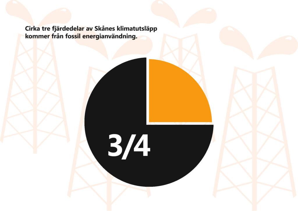 Text: Cirka tre fjärdedelar av Skånes klimatutsläpp kommer från fossil energianvändning. Illustration: Enkelt tårtdiagram som visar detta. I bakgrunden stiliserade oljetorn.