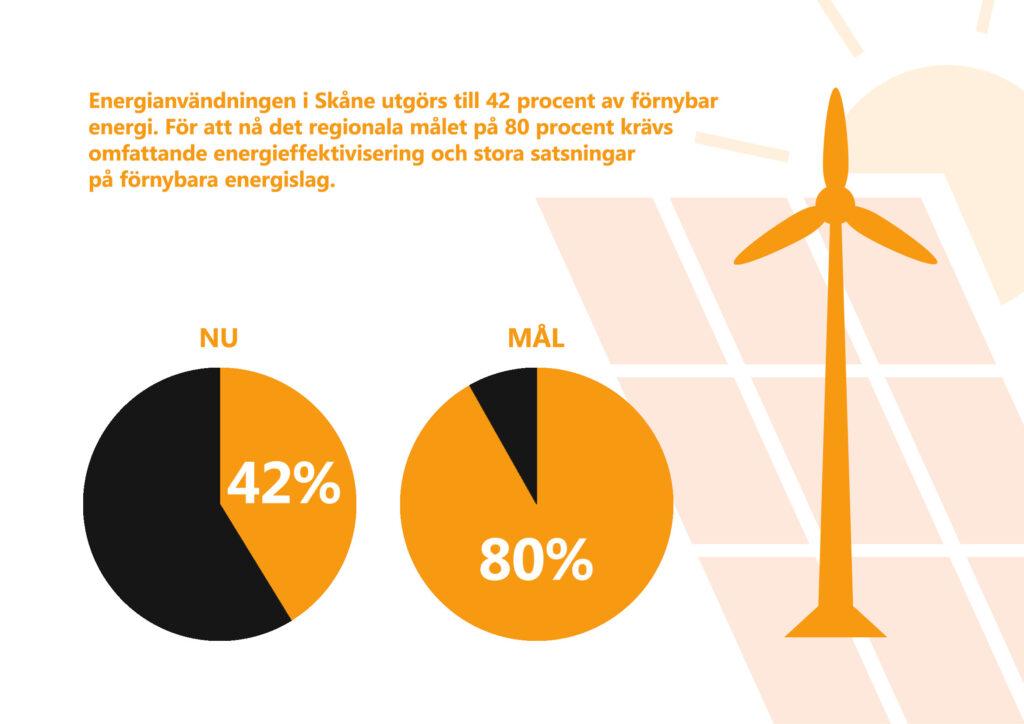 """Bilden visar texten """"Energianvändningen i Skåne utgörs till 42 procent av förnybar energi. För att nå det regionala målet på 80 procent krävs omfattande energieffektivisering och stora satsningar på förnybara energislag."""" Stiliserad bild av vindkraftverk, solceller och sol."""