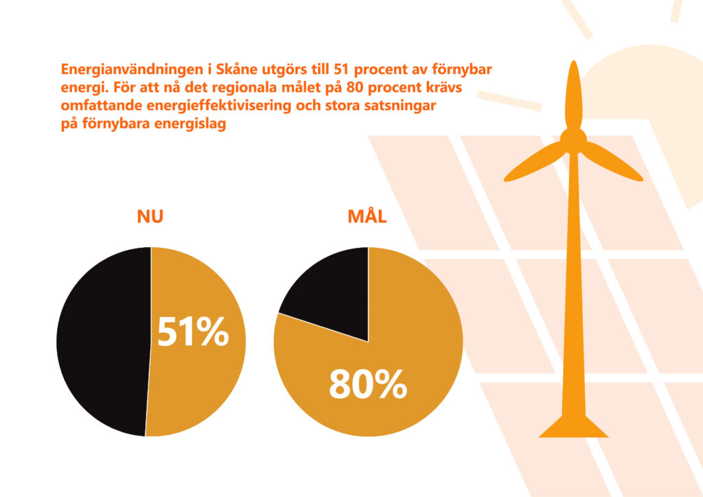 """Bilden visar texten """"Energianvändningen i Skåne utgörs till 51 procent av förnybar energi. För att nå det regionala målet på 80 procent krävs omfattande energieffektivisering och stora satsningar på förnybara energislag."""""""