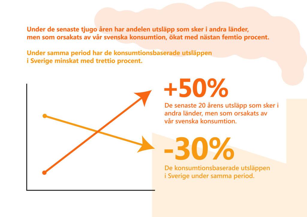 """Bilden visar ett förenklat diagram och texten """"Under de senaste tjugo åren har andelen utsläpp som sker i andra länder, men som orsakats av vår svenska konsumtion, ökat med nästan femtio procent. Under samma period har de konsumtionsbaserade utsläppen i Sverige minskat med trettio procent."""""""