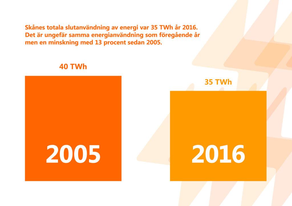 """Bilden visar texten """"Skånes totala slutanvändning av energi var 35 terawat-ttimmar år 2016. Det är ungefär samma användning som föregående år men en minskning med 13 procent sedan 2005."""""""