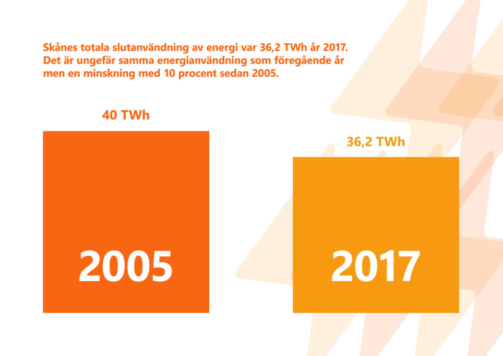 """Bilden visar texten """"Skånes totala slutanvändning av energi var 36,2 terawattimmar år 2017. Det är ungefär samma användning som föregående år men en minskning med 10 procent sedan 2005.""""."""