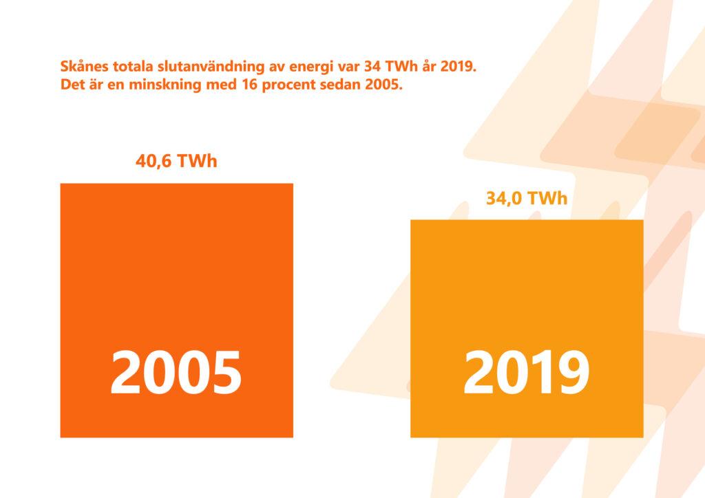 """Bilden visar texten """"Skånes totala slutanvändning av energi var 34 terawattimmar år 2019. Det är en minskning med 16 procent sedan 2005."""""""