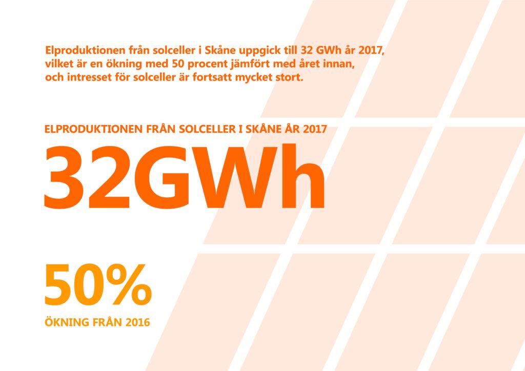 """Bilden visar texten """"Elproduktionen från solceller i Skåne uppgick till 32 gigawatt-timmar år 2017, vilket är en ökning med 50 procent jämfört med året innan, och intresset för solceller är fortsatt mycket stort"""". I bakgrunden stiliserad bild av solceller."""