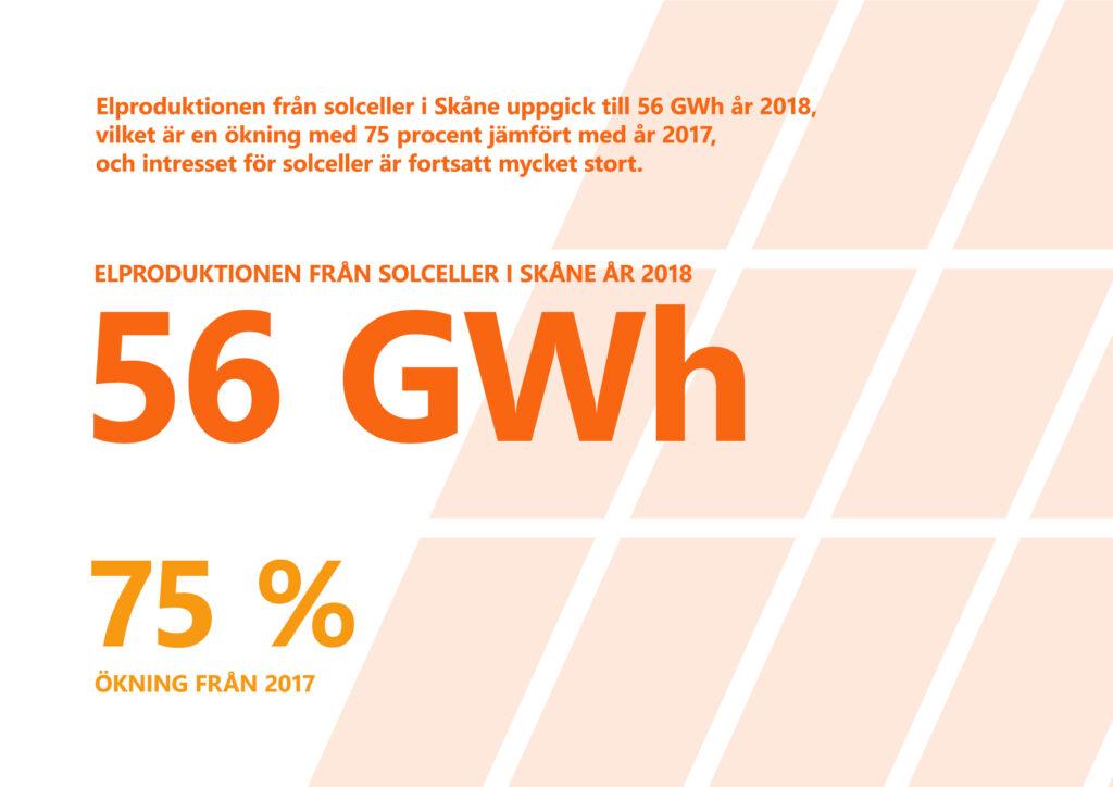"""Bilden visar texten """"Elproduktionen från solceller i Skåne uppgick till 56 gigawattimmar år 2018, vilket är en ökning med 75 procent jämfört med 2017."""""""
