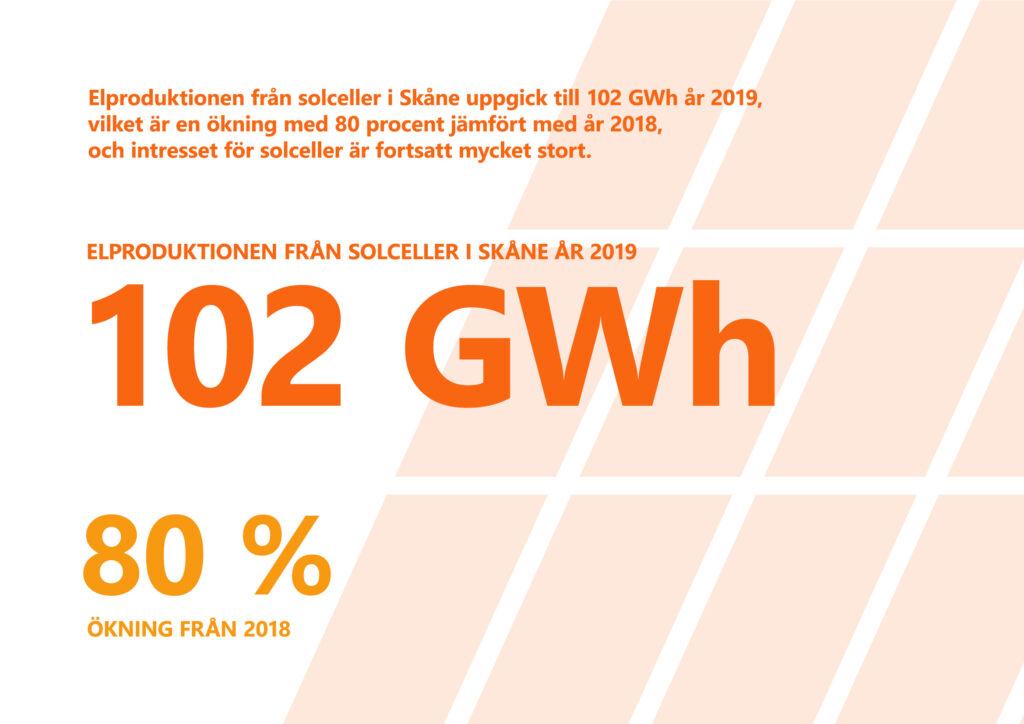 """Bilden visar texten """"Elproduktionen från solceller i Skåne uppgick till 102 gigawatt-timmar år 2019, vilket är en ökning med 80 procent jämfört med år 2018, och intresset för solceller är fortsatt mycket stort."""""""