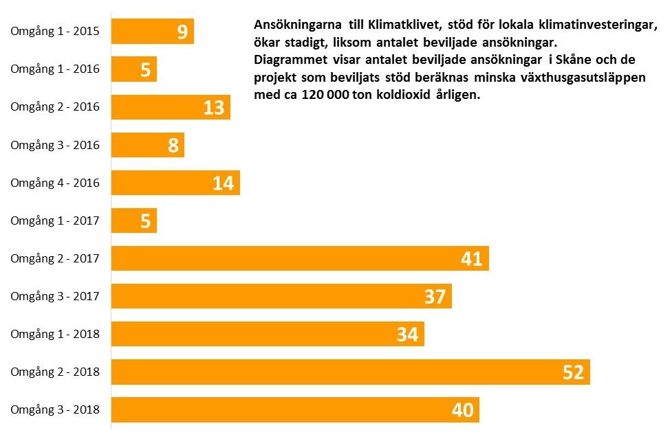 Ansökningarna till Klimatklivet, stöd för lokala klimatinvesteringar, ökar stadigt, liksom antalet beviljade ansökningar. Diagrammet visar antalet beviljade ansökningar i Skåne och de projekt som beviljats stöd beräknas minska växthusgasutsläppen med ca 120 000 ton koldioxid årligen. (Liggande stapeldiagram.)