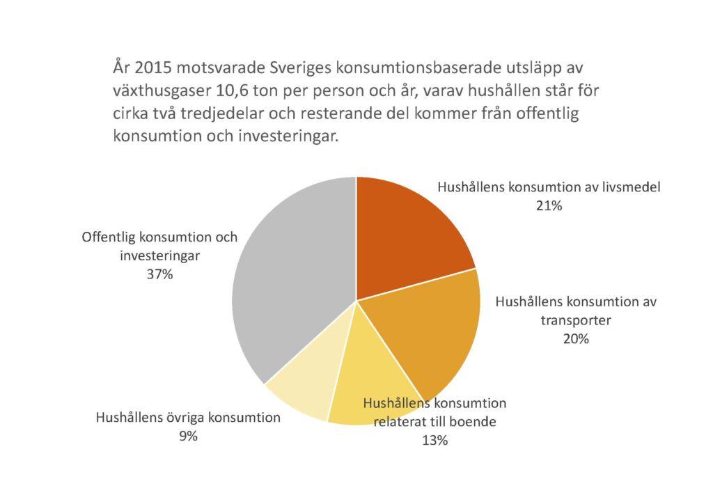Cirkeldiagram: fördelning av konsumtionsbaserade utsläpp. År 2015 motsvarade Sveriges konsumtionsbaserade utsläpp av växthusgaser 10,6 ton per person och år, varav hushållen står för cirka två tredjedelar och resterande kommer från offentlig konsumtion och investeringar. Utsläpp av växthusgaser förorsakade av svensk konsumtion. Nästan två tredjedelar av utsläppen kommer från hushållens konsumtion och en dryg tredjedel kommer från offentlig konsumtion och investeringar, till exempel investeringar i byggnader, maskiner, boskap och värdeföremål. De konsumtionsbaserade utsläppen omfattar utsläpp från varor och tjänster som används i Sverige oavsett var utsläppen sker. Utsläppen kan därmed ske både inom Sveriges gränser men också i andra länder.
