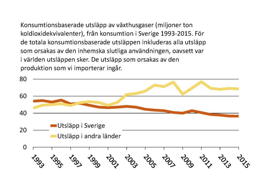 Linjediagram: Konsumtionsbaserade utsläpp av växthusgaser (miljoner ton koldioxidekvivalenter) från konsumtion i Sverige 1993-2015. För de totala konsumtionsbaserade utsläppen inkluderas alla utsläpp som orsakas av den inhemska slutliga användningen, oavsett var i världen.
