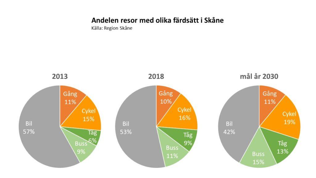 Andel resor med olika färdsätt i Skåne. Källa: Region Skånes resvaneundersökning