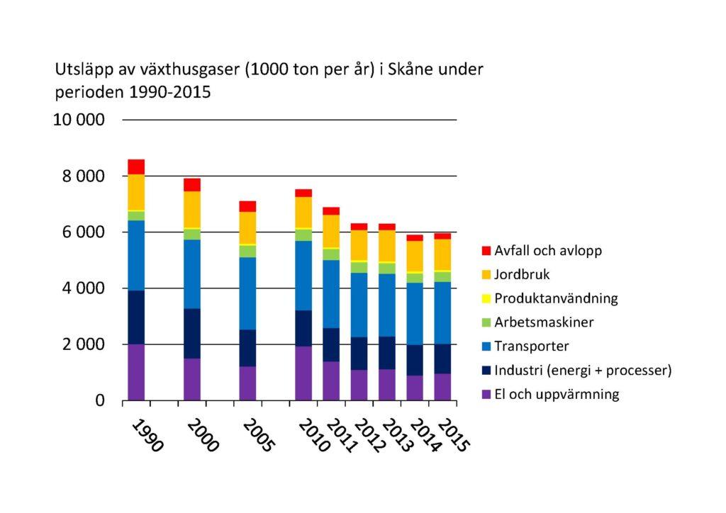 Diagram: Utsläpp av växthusgaser 1990-2015