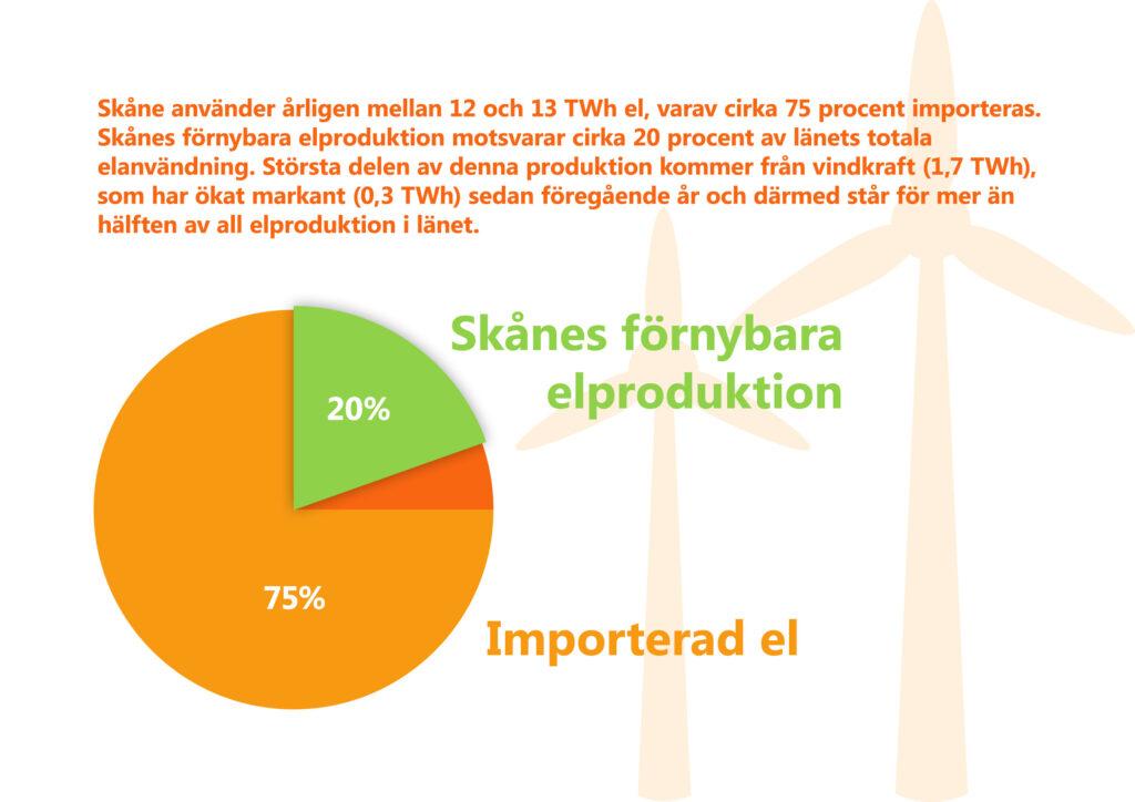 """Bilden visar ett cirkeldiagram och texten """"Skåne använder årligen mellan 12 och 13 TWh el, varav cirka 75 procent importeras. Skånes förnybara elproduktion motsvarar cirka 20 procent av länets totala elanvändning. Största delen av denna produktion kommer från vindkraft (1,7 TWh), som har ökat markant (0,3 TWh) sedan föregående år och därmed står för mer än hälften av all elproduktion i länet."""" I bakgrunden stiliserade vindkraftverk."""