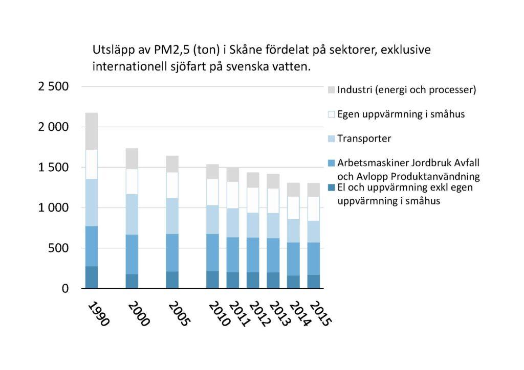 Stapeldiagram: Utsläpp av PM2,5 (ton) i Skåne fördelat på sektorer, exklusive internationell sjöfart på svenska vatten. 1990-2015. Industri (energi och processer; Egen uppvärmning i småhus; Transporter; Arbetsmaskiner Jordbruk Avfall och Avlopp Produktanvändning; El och uppvärmning exkl egen uppvärmning i småhus. Trenden är nedåtgående.
