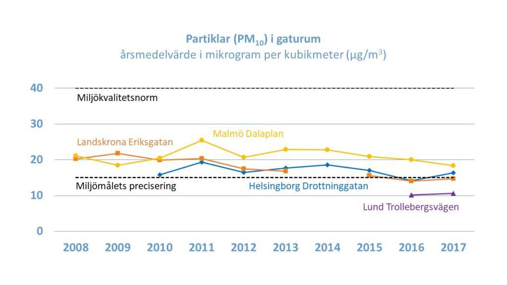 Linjediagram: Halten av partiklar (PM10) i gaturum i Skåne, årsmedelvärde i mikrogram per kubikmeter. Landskrona Eriksgatan, Malmö Dalaplan, Helsingborg Drottninggatan, Lund Trollebergsvägen. Miljömålets precisering och Miljökvalitetsnorm. 2008-2017.