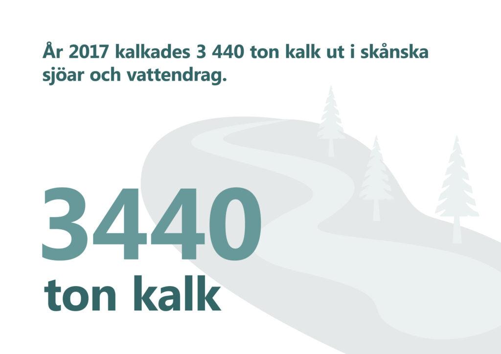 """Bilden visar texten """"År 2017 kalkades 3440 ton kalk ut i skånska sjöar och vattendrag"""". Illustration: slingrande vattendrag med träd vid sidan."""