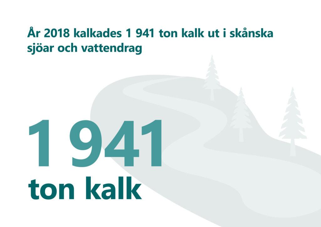 """Bilden visar texten """"År 2018 kalkades 1941 ton kalk ut i skånska sjöar och vattendrag."""
