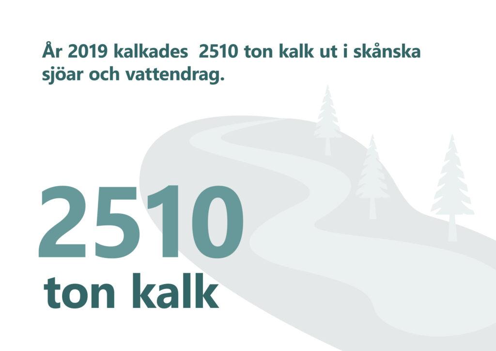 """Bilden visar texten """"År 2019 kalkades 2510 ton kalk ut i skånska sjöar och vattendrag."""