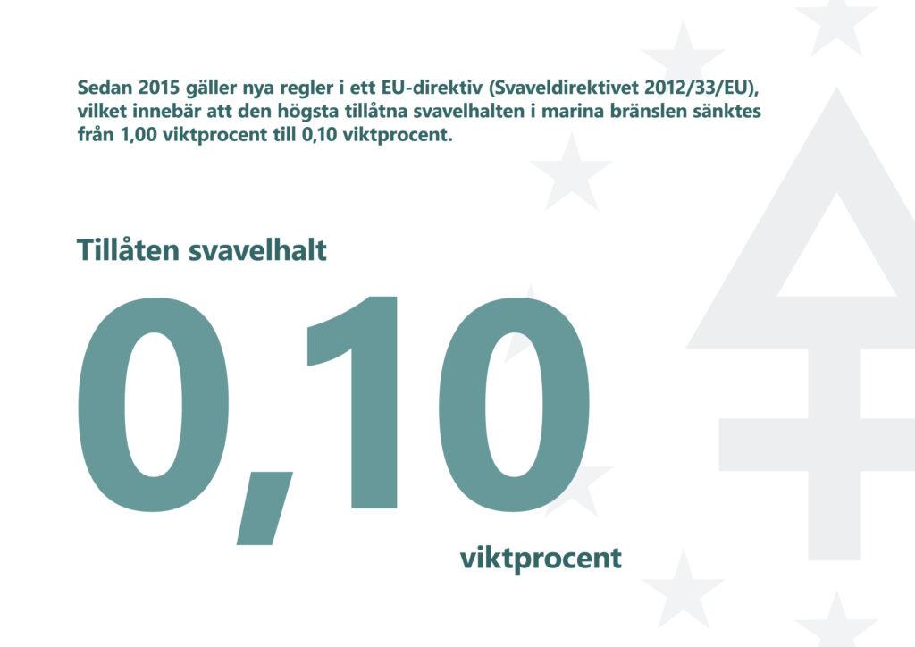 Bilden informerar om att enligt EU:s Svaveldirektiv 2012/33/EU är den högsta tillåtna svavelhalten i marina bränslen 0,1 viktprocent.