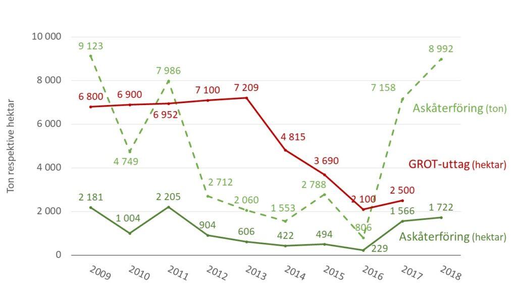 Diagrammet visar utvecklingen av askåterföring och grotuttag i Skåne: Att lämna kvar GROT efter avverkning och att återföra aska från biobränslen motverkar försurningseffekterna i skogsmark. Diagrammet visar att uttaget av GROT minskat tydligt efter 2013 och att askåterföringen ökat från och med 2017.