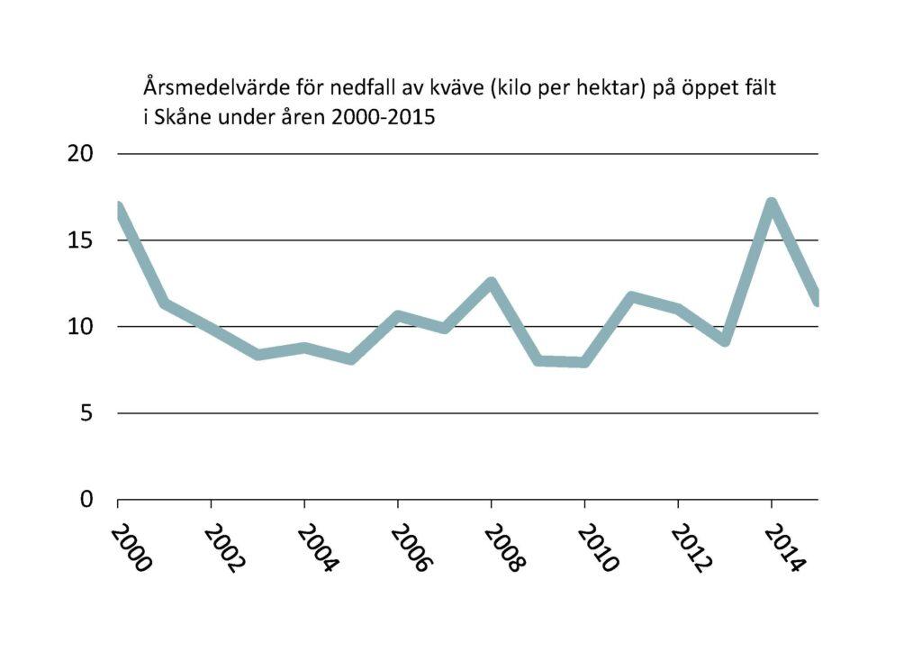 Linjediagram: Årsmedelvärde för nedfall av kväve (kilo per hektar) på öppet fält i Skåne under åren 2000-2015.
