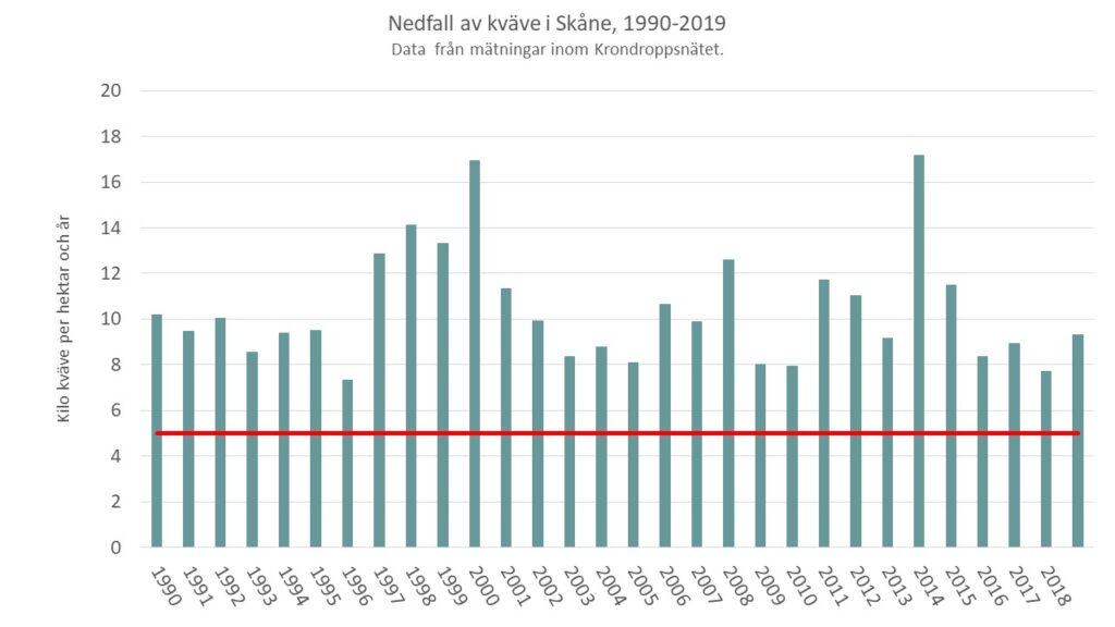 Diagrammet visar att nedfallet av kväve över Skåne ligger fortfarande över den kritiska belastningsgränsen för skogsmark i Sverige på 5 kilogram kväve per hektar och år. Mycket av kvävenedfallets variation mellan år beror på variationen av nederbördsmängderna.