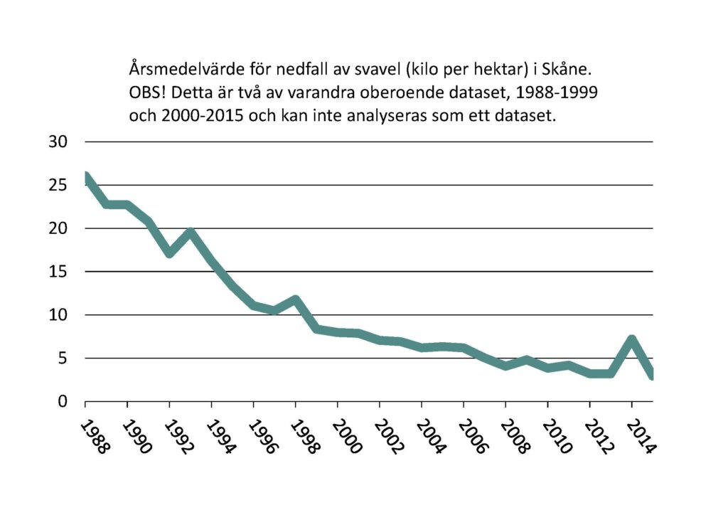 Linjediagram: Årsmedelvärde för nedfall av svavel (kilo per hektar) i Skåne. OBS! Detta är två av varandra oberoende dataset, 1988-1999 och 2000-2015 och kan inte analyseras som ett dataset.