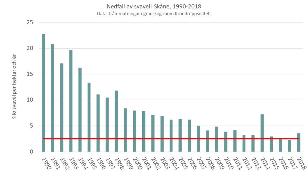 Diagrammet visar resultatet av att halten av svavel i luft har minskat med ca 60 procent under de senaste 20 åren. I Skåne har nedfallet av svavel minskat från 25 kilogram per hektar till 2-4 kilogram på 30 år.