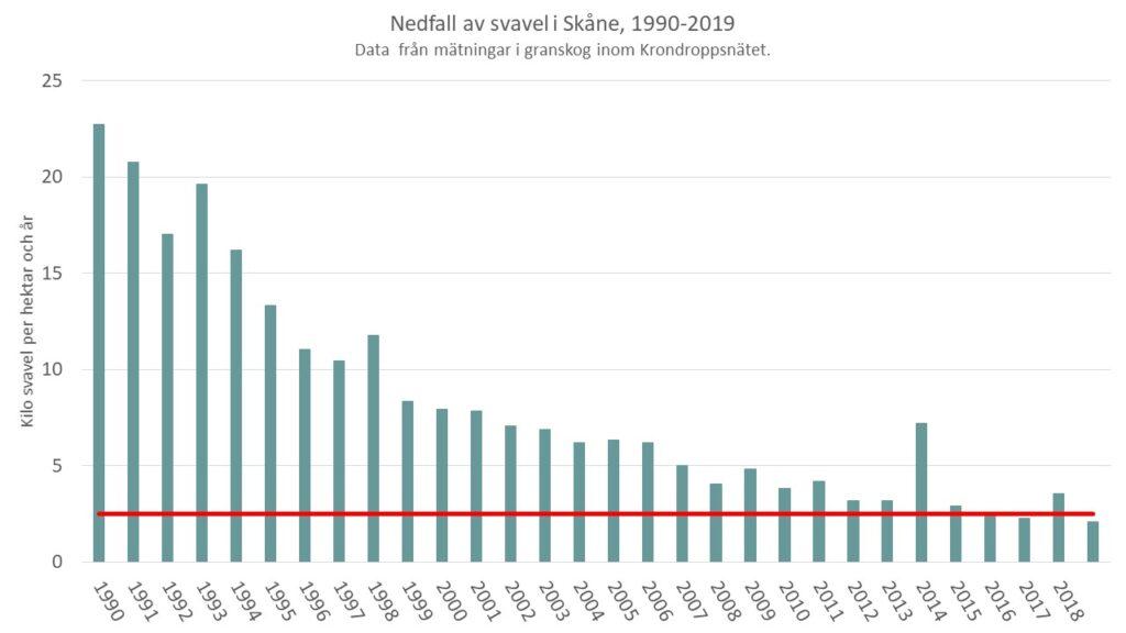 Diagrammet visar att nedfallet av svavel i Skåne minskat från 25 kilogram per hektar till 2-4 kilogram på 30 år.