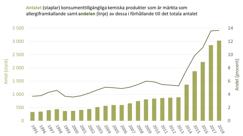 Diagram: Antal och andel allergiframkallande konsumenttillgängliga produkter under perioden 1995-2018