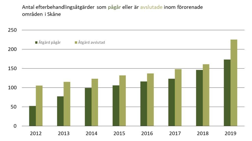 Diagram: Antal pågående och avslutade efterbehandlingsåtgärder inom förorenade områden i Skåne 2012-2019