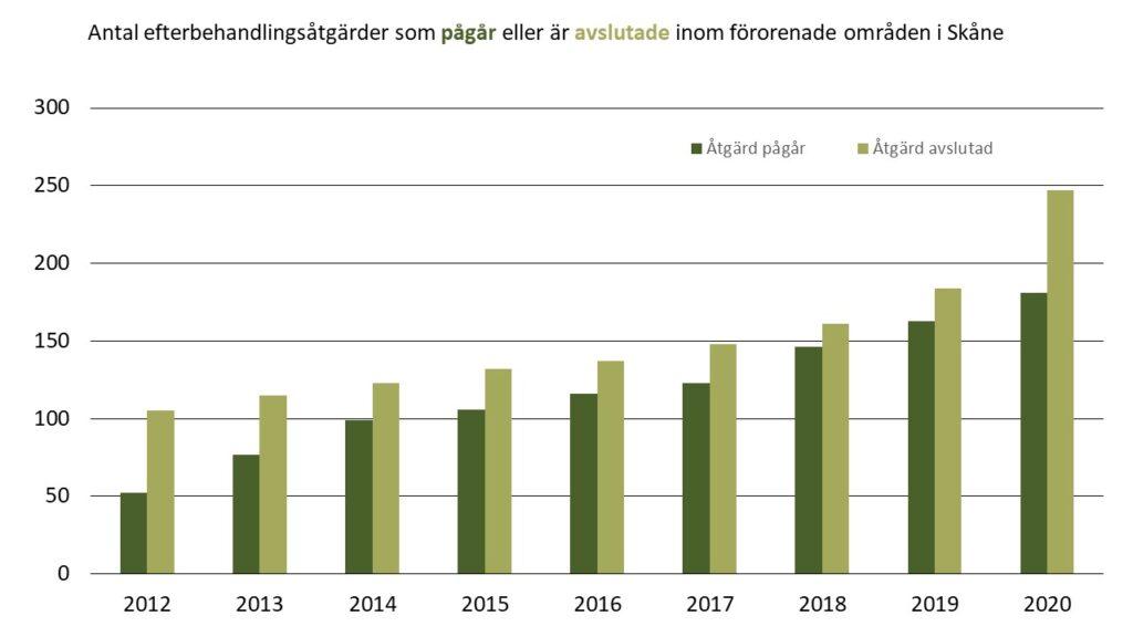 Diagram: Antal pågående och avslutade efterbehandlingsåtgärder inom förorenade områden i Skåne 2012-2020