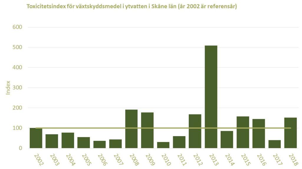 Diagram: Förekomsten av växtskyddsmedel i ett skånskt vattendrag i jordbrukslanskap under åren 2002-2018, visat som toxicitetsindex med år 2002 som jämförelsevärde.
