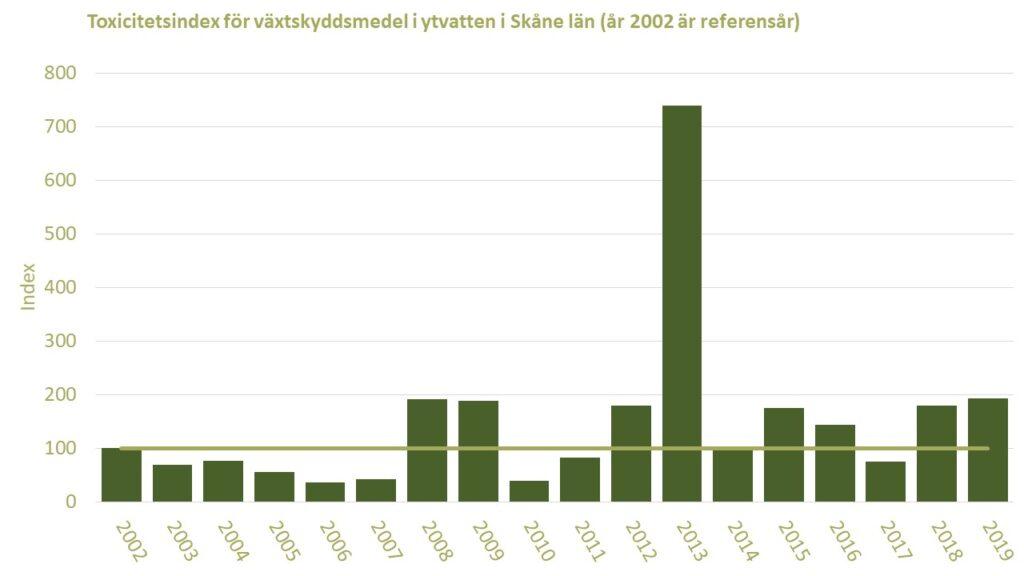Diagram: Förekomsten av växtskyddsmedel i ett skånskt vattendrag i jordbrukslanskap under åren 2002-2019, visat som toxicitetsindex med år 2002 som jämförelsevärde.