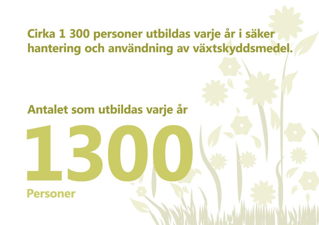 Varje år utbildas ca 1300 personer i säker hantering och användning av växtskyddsmedel. Illustration: stiliserade blommor och gräs.