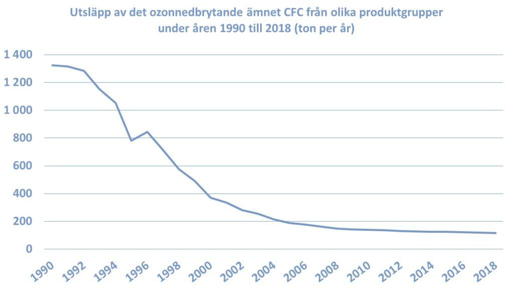 Utsläpp av det ozonnedbrytande ämnet CFC från olika produktgrupper under åren 1990 till 2018 (ton per år)