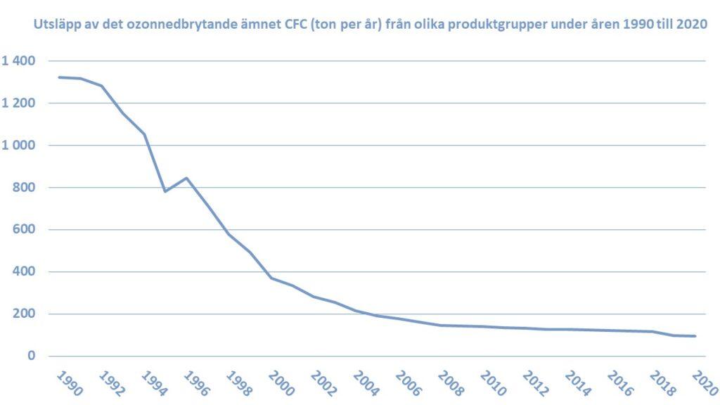 Utsläpp av det ozonnedbrytande ämnet CFC (ton per år) från olika produktgrupper under åren 1990 till 2020