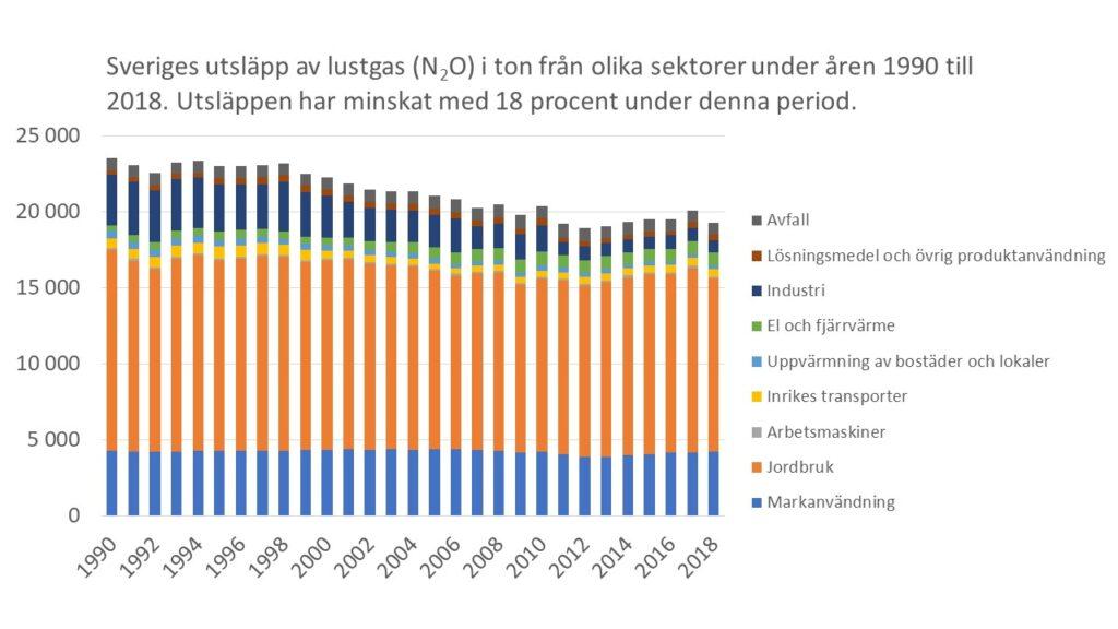 Utsläpp av det ozonnedbrytande ämnet Lustgas (N2O) från olika sektorer under åren 1990 till 2018 (ton per år)