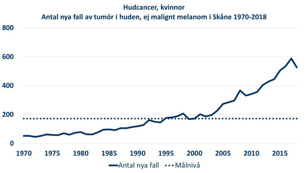 Diagram: Antalet nya diagnosticerade fall av tumör i huden (ej malignt melanom) hos kvinnor i Skåne under perioden 1970-2018