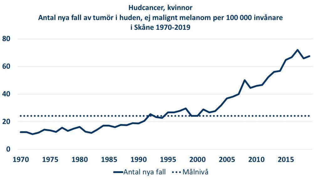 Diagram: Antalet nya fall av tumör i huden, ej malignt melanom bland kvinnor per 100000 invånare i Skåne åren 1970-2019.