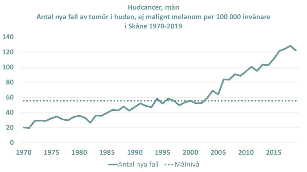 Diagram: Antalet nya fall av tumör i huden, ej malignt melanom bland män per 100000 invånare i Skåne åren 1970-2019.