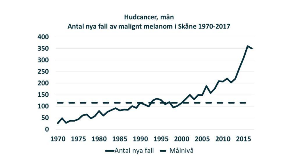 Linjediagram: Antalet nya diagnosticerade fall av malignt melanom hos män i Skåne under perioden 1970-2017