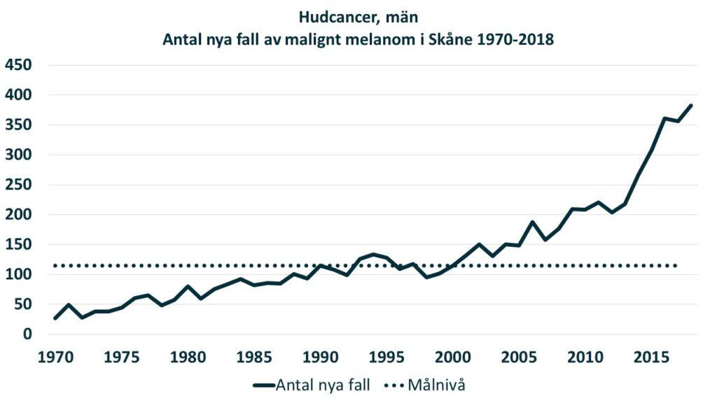 Diagram: Antalet nya diagnosticerade fall av malignt melanom hos män i Skåne under perioden 1970-2018