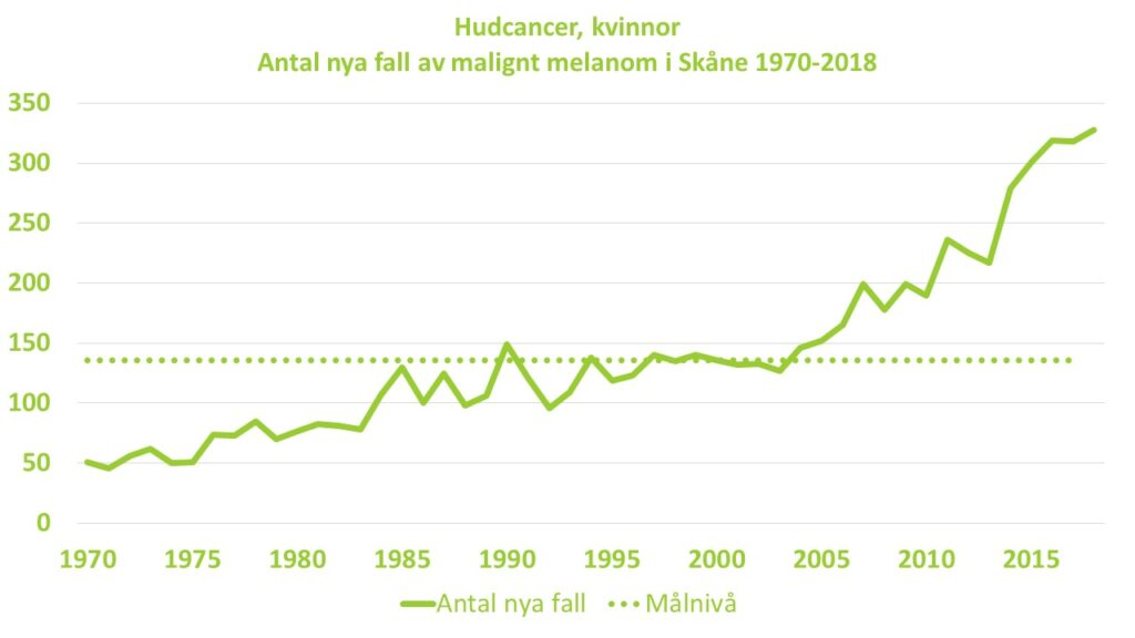 Diagram: Antalet nya diagnosticerade fall av malignt melanom hos kvinnor i Skåne under perioden 1970-2018