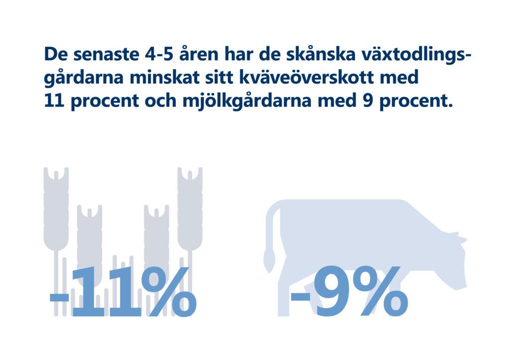 """Bilden visar texten """"De senaste 4-5 åren har de skånska växtodlingsgårdarna minskat sitt kväveöverskott med 11 procent och mjölkgårdarna med 9 procent."""" Illustration: Sädesax med texten -11%; Nötdjur med texten -9%."""