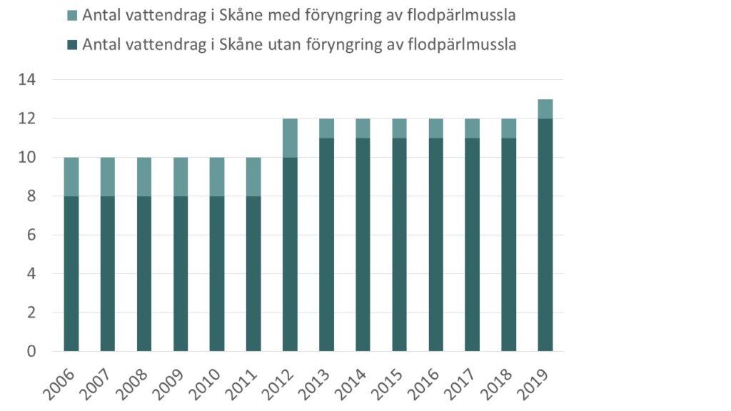 Diagram: Antal vattendrag i Skåne med flodpärlmussla och antal vattendrag i Skåne med föryngring av flodpärlmussla.